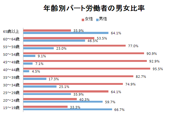 年齢別パート労働者の男女比率
